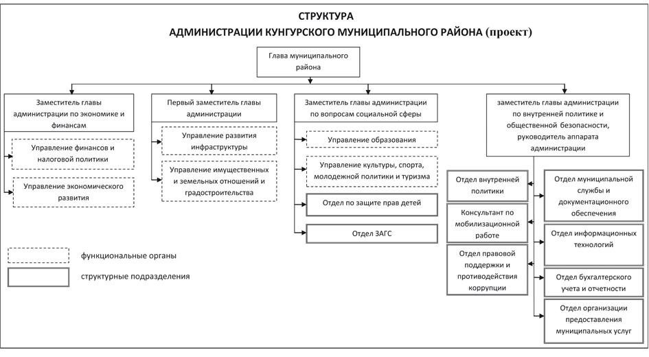 администрации Кунгурского